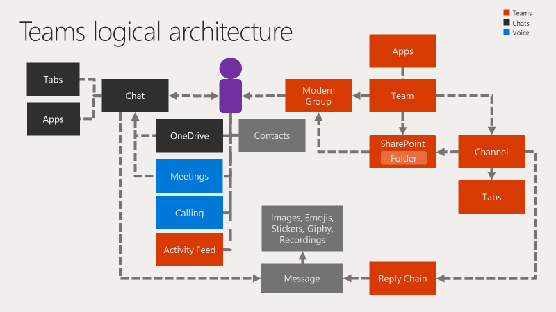 microsoft teams logical architecture