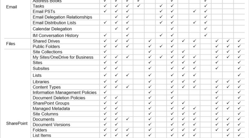 Gartner Grid Cloud Migrations Office 365