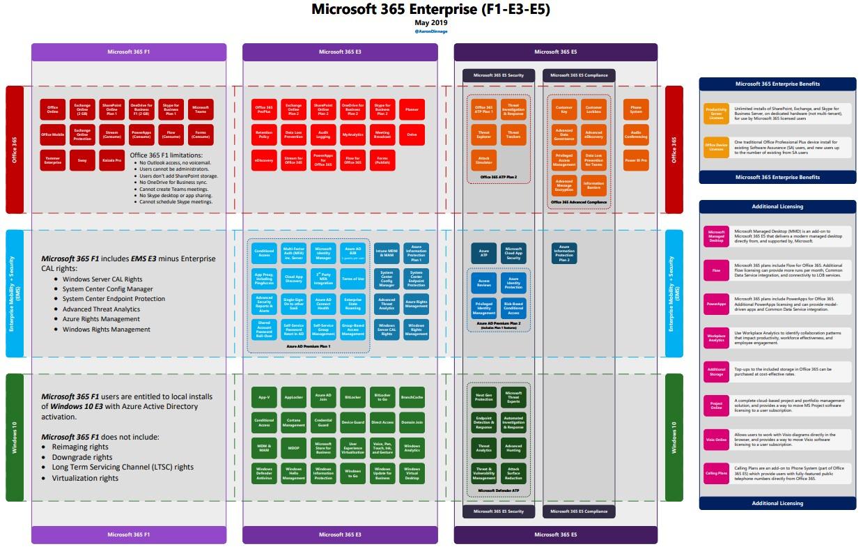 microsoft 365 licenses