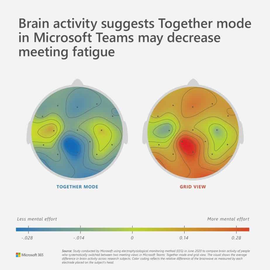 Brainactivitysuggests