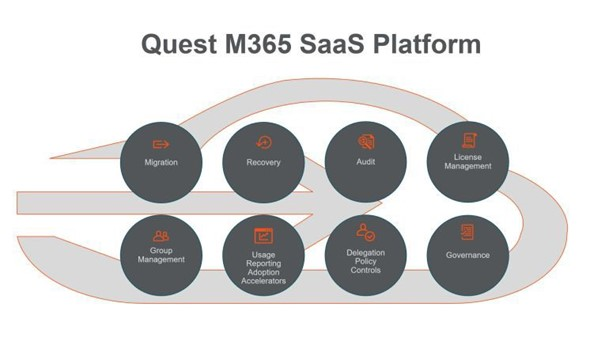 Quest On Demand M365 SaaS Platform